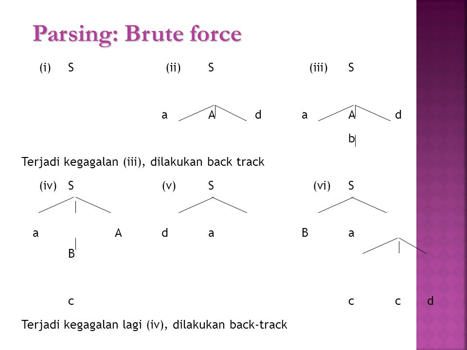 Parsing: Brute force (i)S (ii)S (iii)S aAdaAd b Terjadi kegagalan (iii), dilakukan back track (iv)S(v)S (vi)S aAdaBa B ccc d Terjadi kegagalan lagi (iv), dilakukan back-track