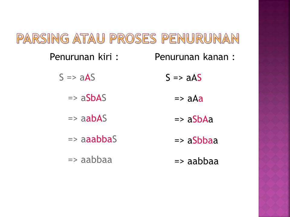 Penurunan kiri : S => aAS => aSbAS => aabAS => aaabbaS => aabbaa Penurunan kanan : S => aAS => aAa => aSbAa => aSbbaa => aabbaa