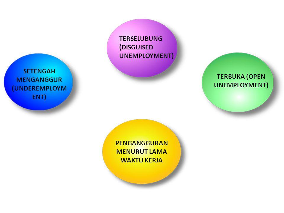 TERSELUBUNG (DISGUISED UNEMPLOYMENT) TERBUKA (OPEN UNEMPLOYMENT) SETENGAH MENGANGGUR (UNDEREMPLOYM ENT) PENGANGGURAN MENURUT LAMA WAKTU KERJA