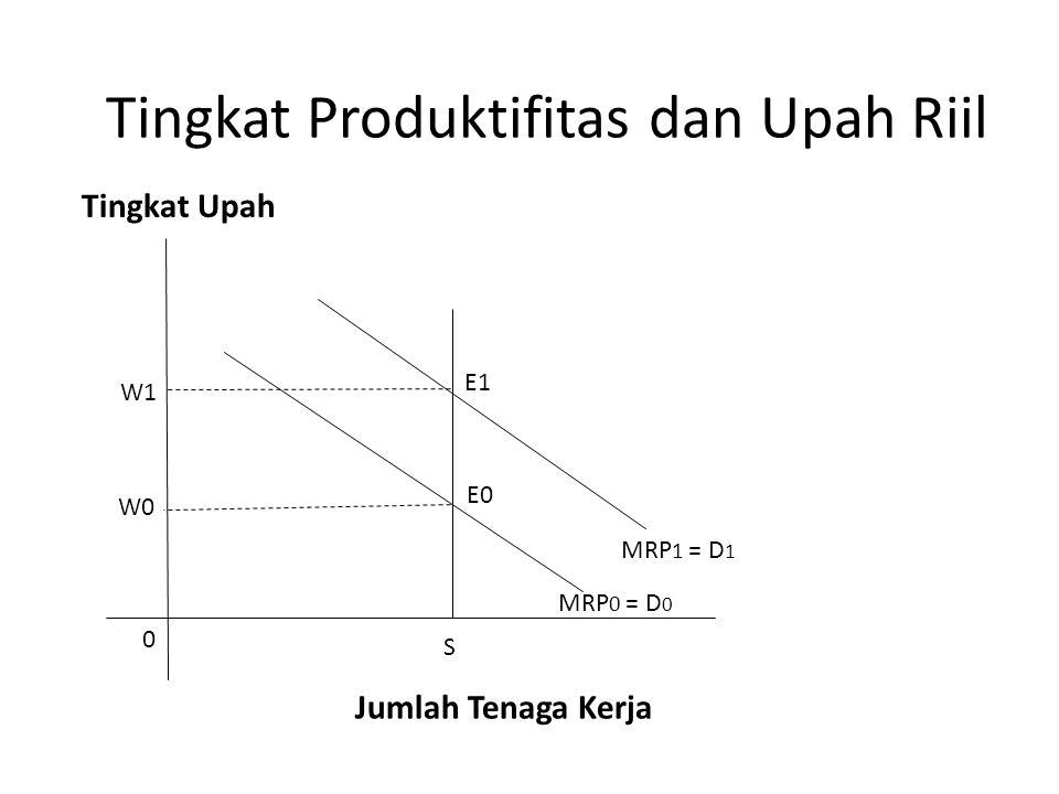 Tingkat Produktifitas dan Upah Riil S MRP 1 = D 1 MRP 0 = D 0 0 Tingkat Upah Jumlah Tenaga Kerja W1 W0 E1 E0
