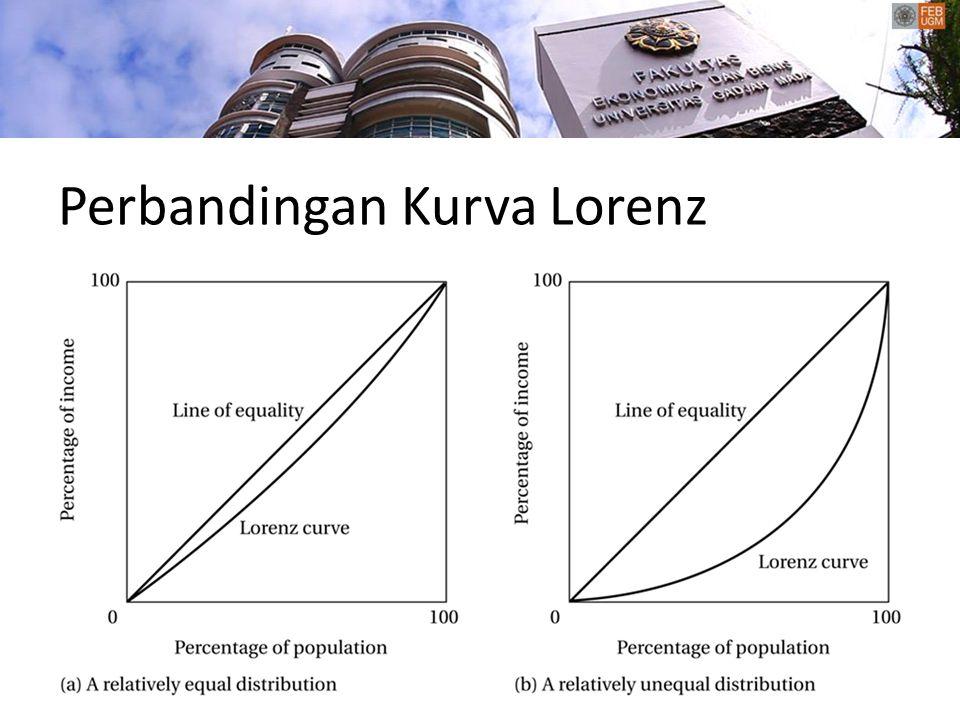 Karakteristik Ekonomi Kelompok Masyarakat Miskin Distribusi pendapatan yang sangat tidak merata Pendapatan perkapita yang rendah