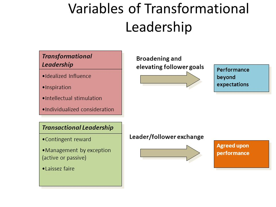 Transformational leadership Transformational leaders are focused on transforming their employees' priorities to reflect the interest of the group.