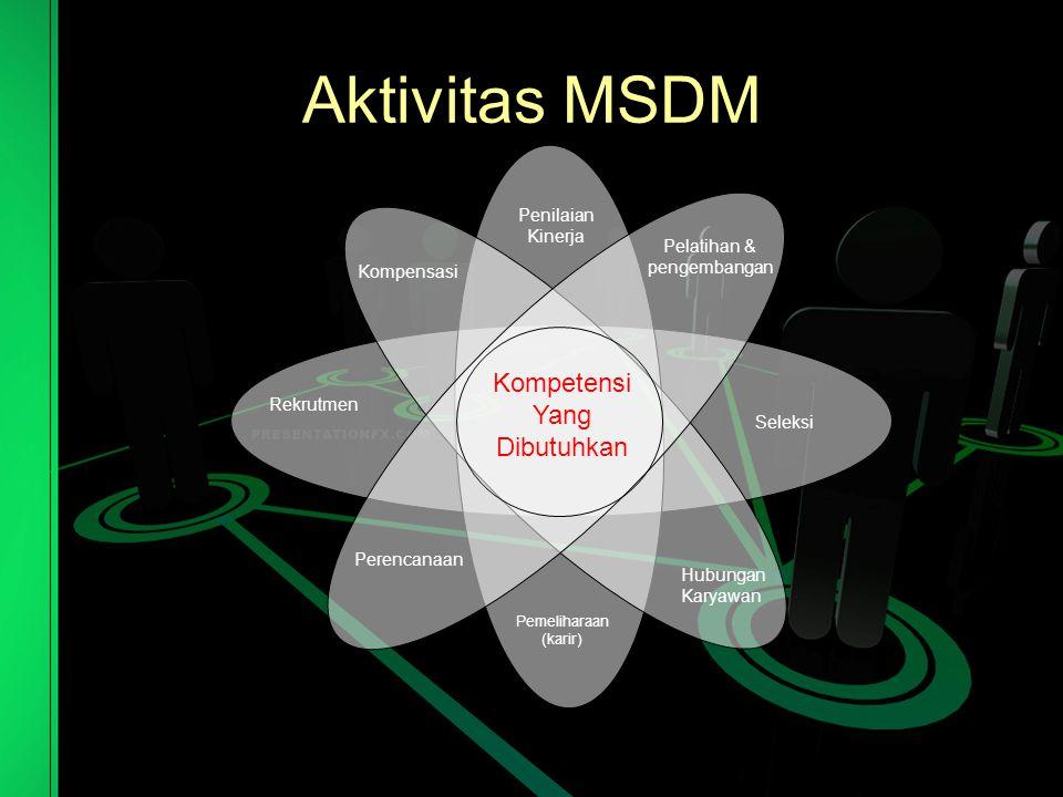 Aktivitas Manajemen SDM Perencanaan SDM Rekruitmen dan Seleksi Penilaian Kinerja Pelatihan dan Pengembangan Pemberian Kompensasi Pemeliharaan Karyawan Hubungan Karyawan