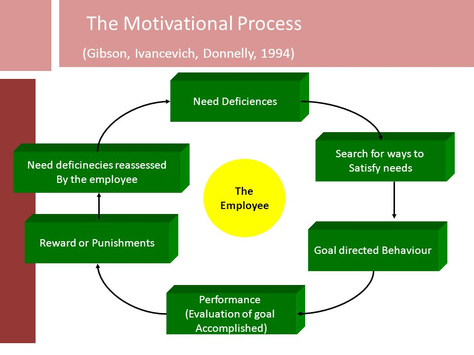 Motivation Motivation as… Energizing condition of organism that serves to direct that organism toward the goal of certain class Motivation is….