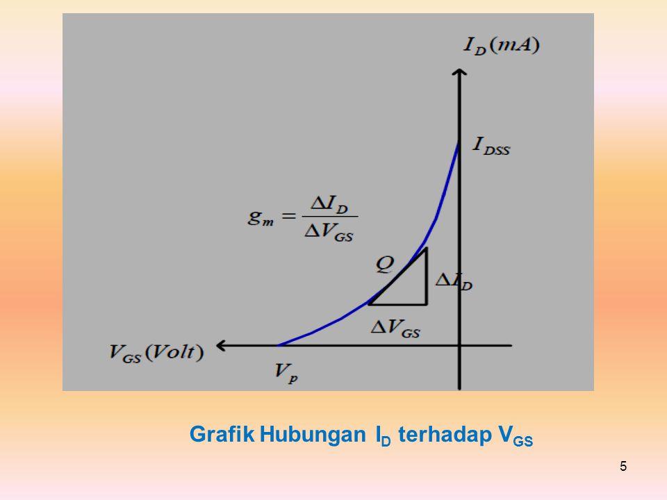 5 Grafik Hubungan I D terhadap V GS