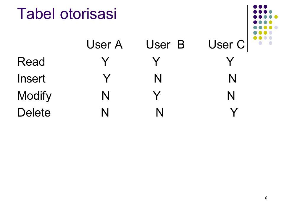 Tabel otorisasi User A User B User C Read Y Y Y Insert Y N N Modify N Y N Delete N N Y 6