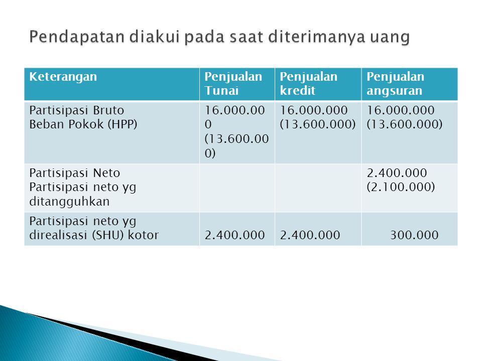 KeteranganPenjualan Tunai Penjualan kredit Penjualan angsuran Partisipasi Bruto Beban Pokok (HPP) 16.000.00 0 (13.600.00 0) 16.000.000 (13.600.000) 16