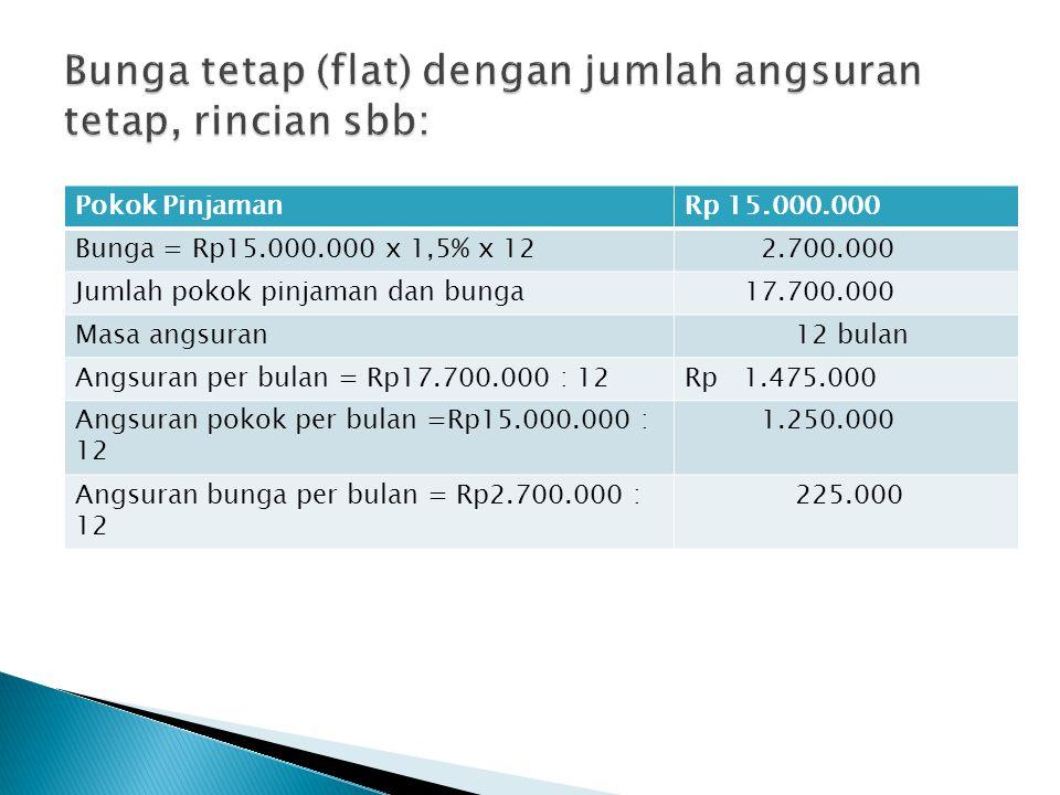 Pokok PinjamanRp 15.000.000 Bunga = Rp15.000.000 x 1,5% x 12 2.700.000 Jumlah pokok pinjaman dan bunga 17.700.000 Masa angsuran 12 bulan Angsuran per