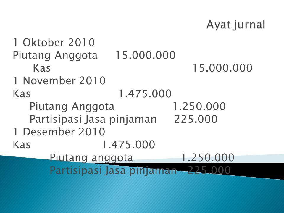 1 Oktober 2010 Piutang Anggota 15.000.000 Kas 15.000.000 1 November 2010 Kas 1.475.000 Piutang Anggota 1.250.000 Partisipasi Jasa pinjaman 225.000 1 D