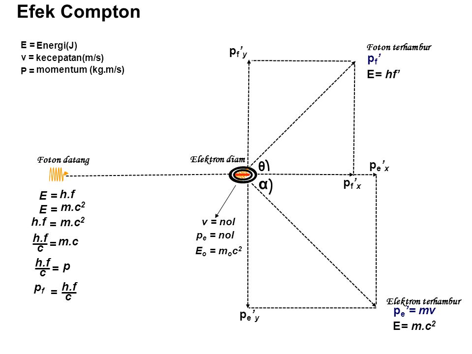 Efek Compton Foton datang Elektron diam Foton terhambur Elektron terhambur θ α pf'ypf'y pe'ype'y pf'xpf'x pe'xpe'x p e '= mv E= m.c 2 pf'pf' E= hf' v = nol E o = m o c 2 p e = nol E = h.f E = m.c 2 h.f c = m.c h.f m.c 2 = h.f c = p pfpf = c E = Energi(J) P = momentum (kg.m/s) v = kecepatan(m/s)