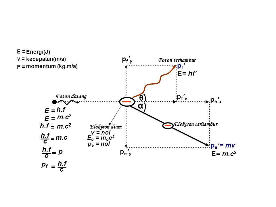 Foton datang Elektron diam Foton terhambur Elektron terhambur θ α pf'ypf'y pe'ype'y pf'xpf'x pe'xpe'x p e '= mv E= m.c 2 pf'pf' E= hf' v = nol E o = m o c 2 p e = nol E = h.f E = m.c 2 h.f c = m.c h.f m.c 2 = h.f c = p pfpf = c Perhatikan betul-betul gambar berikut!!.
