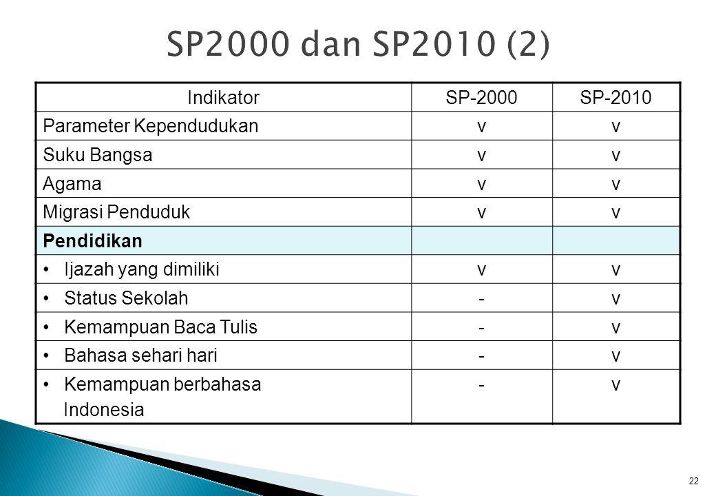 IndikatorSP-2000SP-2010 Parameter Kependudukanvv Suku Bangsavv Agamavv Migrasi Pendudukvv Pendidikan Ijazah yang dimilikivv Status Sekolah-v Kemampuan Baca Tulis-v Bahasa sehari hari-v Kemampuan berbahasa Indonesia -v 22
