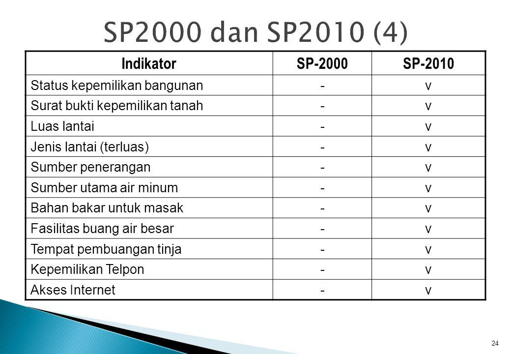 IndikatorSP-2000SP-2010 Status kepemilikan bangunan-v Surat bukti kepemilikan tanah-v Luas lantai-v Jenis lantai (terluas)-v Sumber penerangan-v Sumber utama air minum-v Bahan bakar untuk masak-v Fasilitas buang air besar-v Tempat pembuangan tinja-v Kepemilikan Telpon-v Akses Internet-v 24