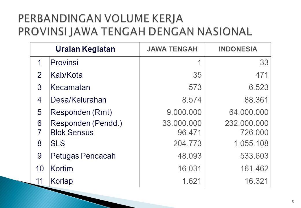  Hasil pendataan lapangan akan langsung dibaca oleh mesin pemindai (scanner), sehingga dalam waktu relatif singkat hasil SP2010 akan dapat diketahui oleh masyarakat PENGOLAHAN DATA 27