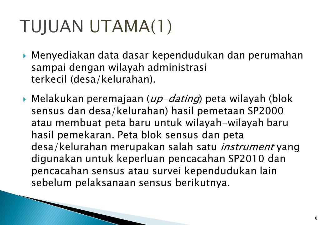 HASIL SP2010  Hasil utama yang diperoleh dari kegiatan sensus penduduk berupa data mengenai total penduduk, komposisinya menurut jenis kelamin dan umur, karakteritik sosial-ekonomi yang pokok, serta sebaran antar wilayah.