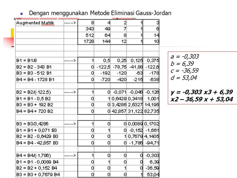 Dengan menggunakan Metode Eliminasi Gauss-Jordan a = -0,303 b = 6,39 c = -36,59 d = 53,04 y = -0,303 x3 + 6,39 x2 – 36,59 x + 53,04
