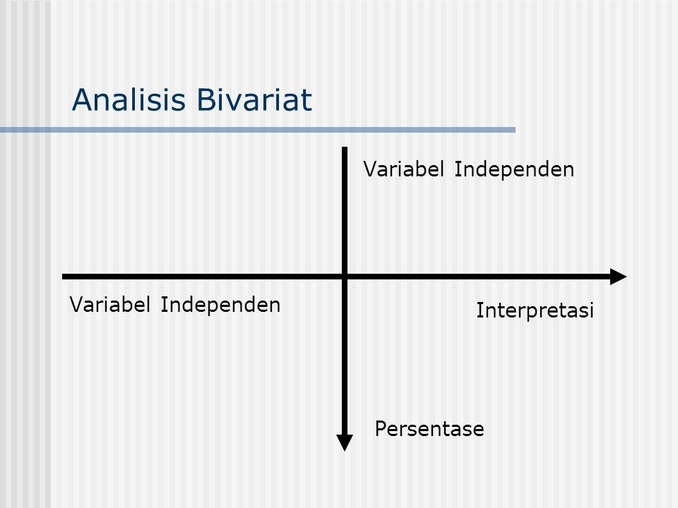 Analisis Bivariat Variabel Independen Persentase Variabel Independen Interpretasi
