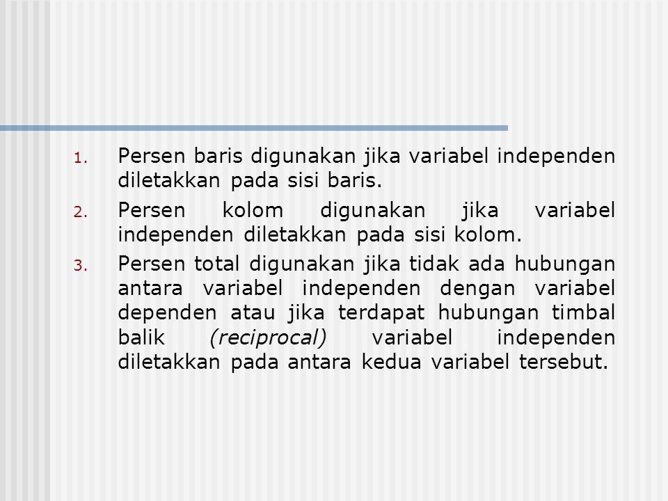 1. Persen baris digunakan jika variabel independen diletakkan pada sisi baris. 2. Persen kolom digunakan jika variabel independen diletakkan pada sisi