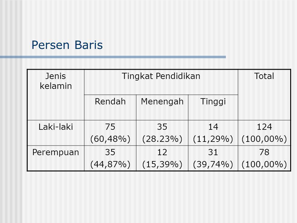 Persen Baris Jenis kelamin Tingkat PendidikanTotal RendahMenengahTinggi Laki-laki75 (60,48%) 35 (28.23%) 14 (11,29%) 124 (100,00%) Perempuan35 (44,87%