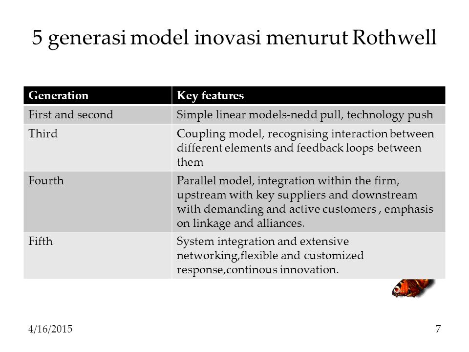 5 generasi model inovasi menurut Rothwell GenerationKey features First and secondSimple linear models-nedd pull, technology push ThirdCoupling model, recognising interaction between different elements and feedback loops between them FourthParallel model, integration within the firm, upstream with key suppliers and downstream with demanding and active customers, emphasis on linkage and alliances.