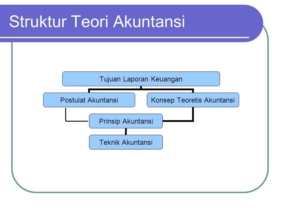 Struktur Teori Akuntansi Tujuan Laporan Keuangan Postulat Akuntansi Konsep Teoretis Akuntansi Prinsip Akuntansi Teknik Akuntansi