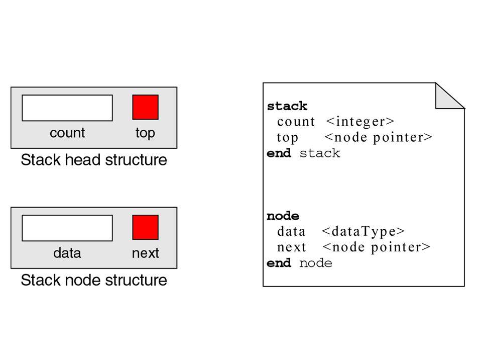 Operasi Stack Beberapa operasi stack –Push Stack –Pop Stack –Stack Top –Empty Stack –Full Stack –Stack Count –Destroy Stack