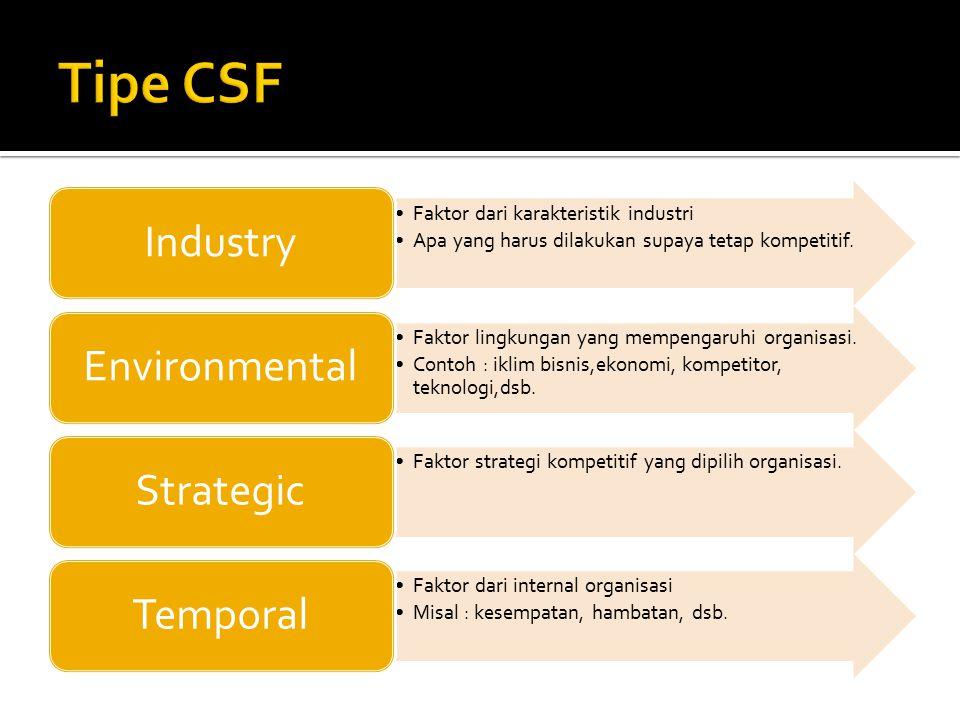 Faktor dari karakteristik industri Apa yang harus dilakukan supaya tetap kompetitif.