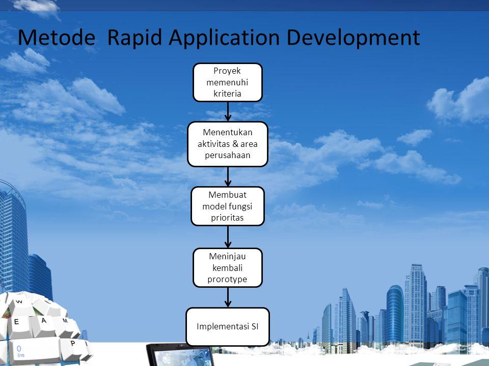 Proyek memenuhi kriteria Menentukan aktivitas & area perusahaan Membuat model fungsi prioritas Meninjau kembali prorotype Implementasi SI Metode Rapid