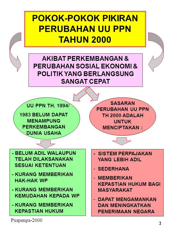 53 Puspenpa-2000 CONTOH PENGKREDITAN PM DLM SUATU MASA PAJAK DLM HAL PKP MELAKUKAN PENYERAHAN YG TERUTANG PAJAK DAN PENYERAHAN YG TIDAK TERUTANG PAJAK Ps.