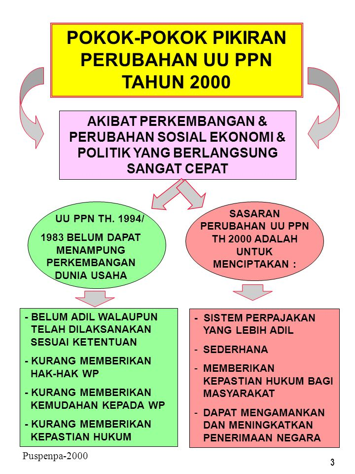 3 Puspenpa-2000 POKOK-POKOK PIKIRAN PERUBAHAN UU PPN TAHUN 2000 AKIBAT PERKEMBANGAN & PERUBAHAN SOSIAL EKONOMI & POLITIK YANG BERLANGSUNG SANGAT CEPAT UU PPN TH.