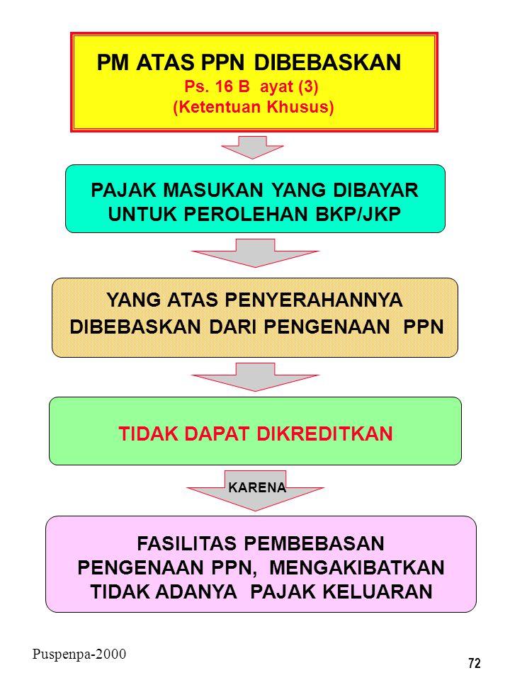 71 Puspenpa-2000 PM ATAS PPN TERUTANG TIDAK DIPUNGUT Ps. 16 B ayat (2) (Ketentuan Khusus) PAJAK MASUKAN YANG DIBAYAR UNTUK PEROLEHAN BKP/JKP DAPAT DIK