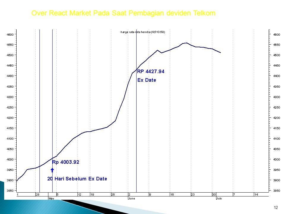 12 Over React Market Pada Saat Pembagian deviden Telkom