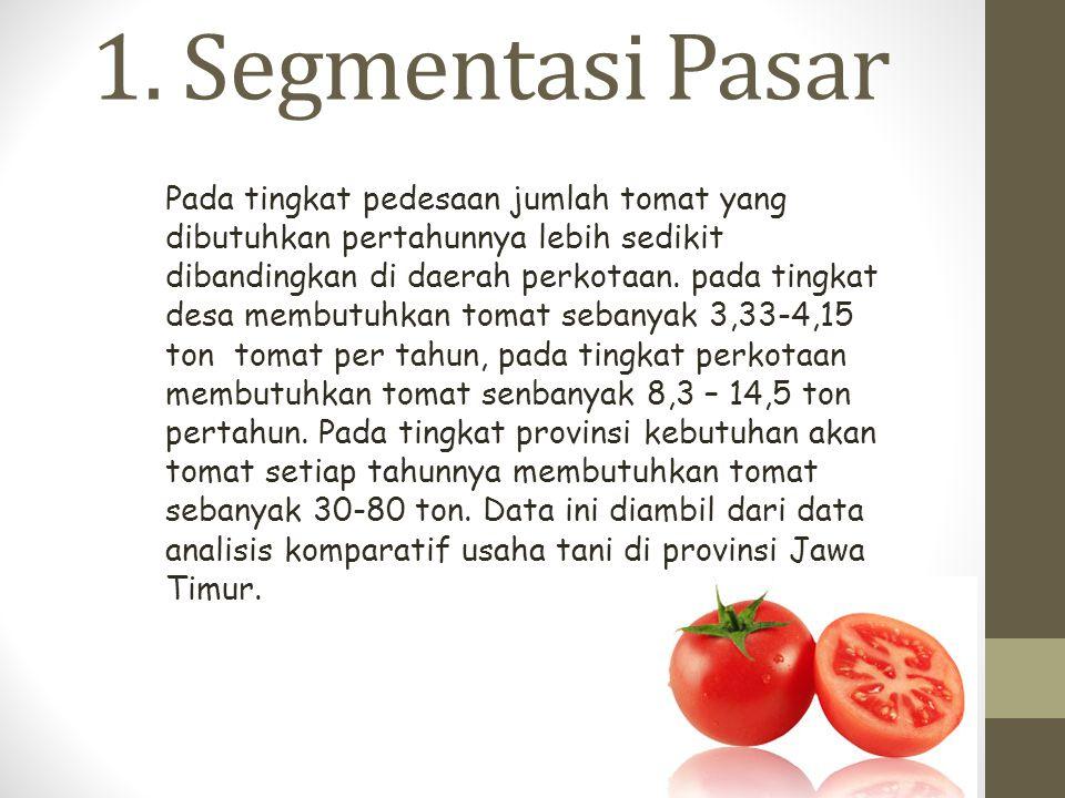 1. Segmentasi Pasar Pada tingkat pedesaan jumlah tomat yang dibutuhkan pertahunnya lebih sedikit dibandingkan di daerah perkotaan. pada tingkat desa m