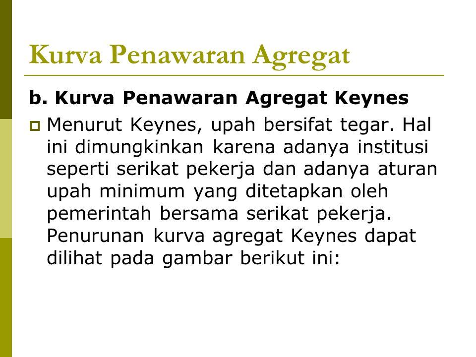Kurva Penawaran Agregat b. Kurva Penawaran Agregat Keynes  Menurut Keynes, upah bersifat tegar. Hal ini dimungkinkan karena adanya institusi seperti