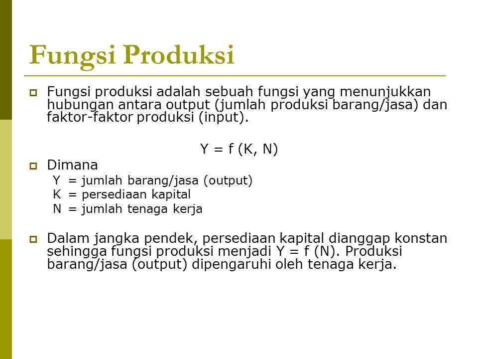 Fungsi Produksi  Fungsi produksi adalah sebuah fungsi yang menunjukkan hubungan antara output (jumlah produksi barang/jasa) dan faktor-faktor produks