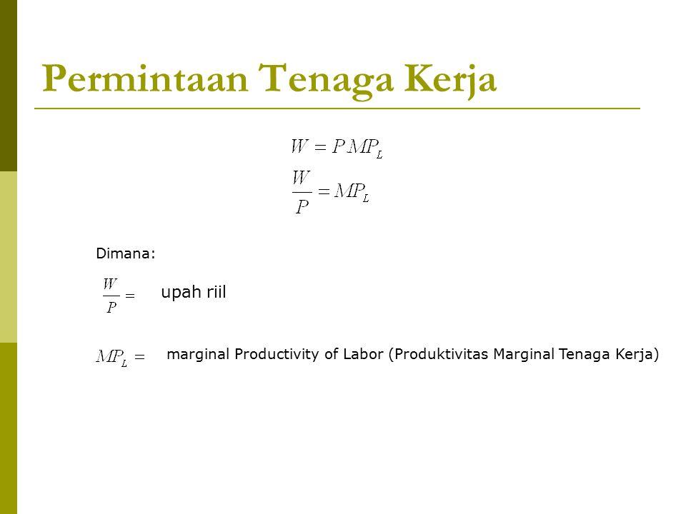 Permintaan Tenaga Kerja Dimana: upah riil marginal Productivity of Labor (Produktivitas Marginal Tenaga Kerja)