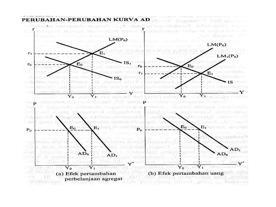 PERGESERAN KURVA AD Faktor-faktor penyebab: 1.Perubahan perbelanjaan agregat 2.Perubahan penawaran uang