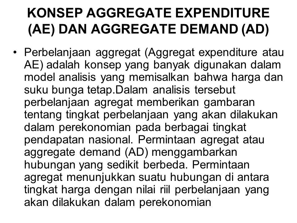 PENGERTIAN PERMINTAAN AGREGATE Keseluruhan permintaan atau keinginan untuk membeli barang dan jasa yang tersedia dalam perekonomian Permintaan Agregat