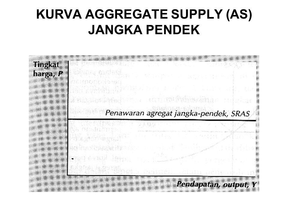 KURVA AGGREGATE SUPPLY (AS) JANGKA PENDEK