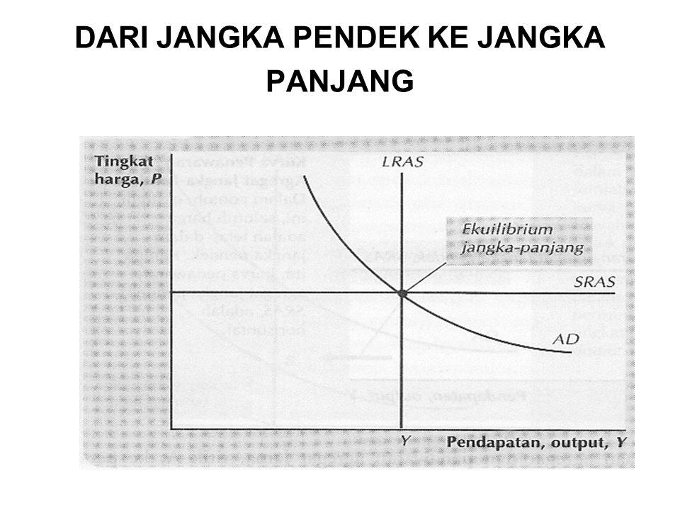 Dalam gambar, ada tiga kurva yaitu kurva permintaan agregat, kurva penawaran agregat jangka panjang dan kurva penawaran agregat jangka pendek.