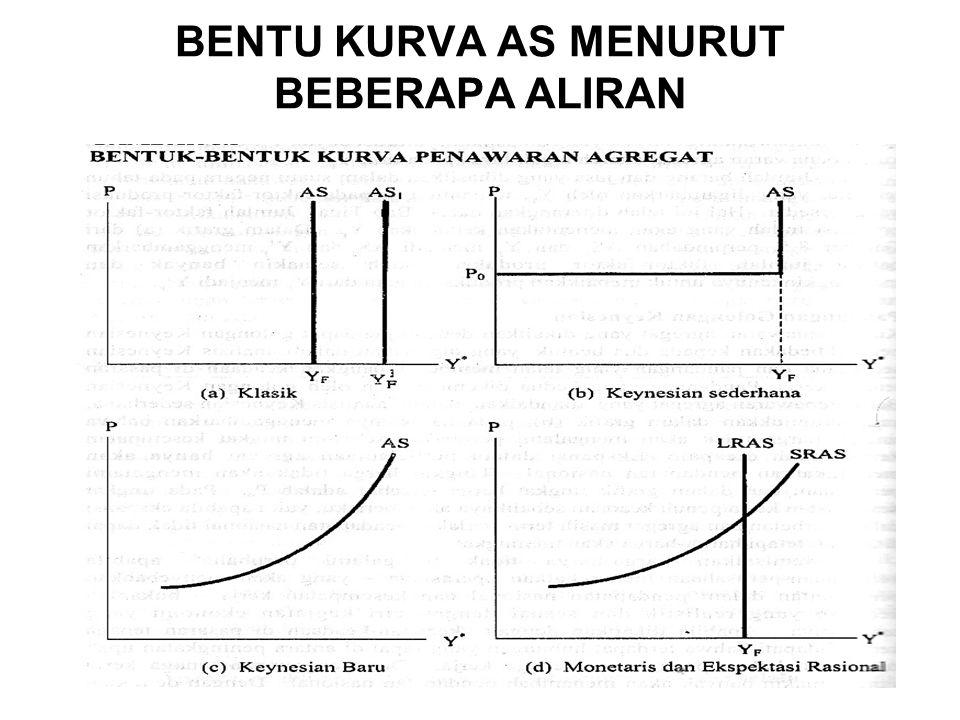 BENTU KURVA AS MENURUT BEBERAPA ALIRAN