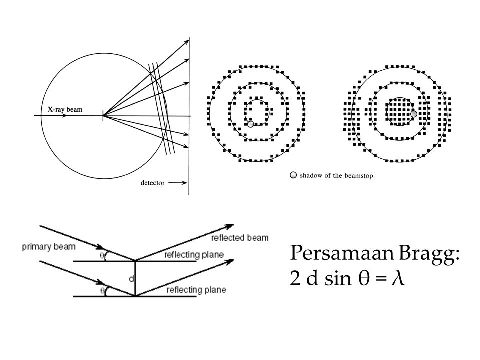 Persamaan Bragg: 2 d sin θ = λ