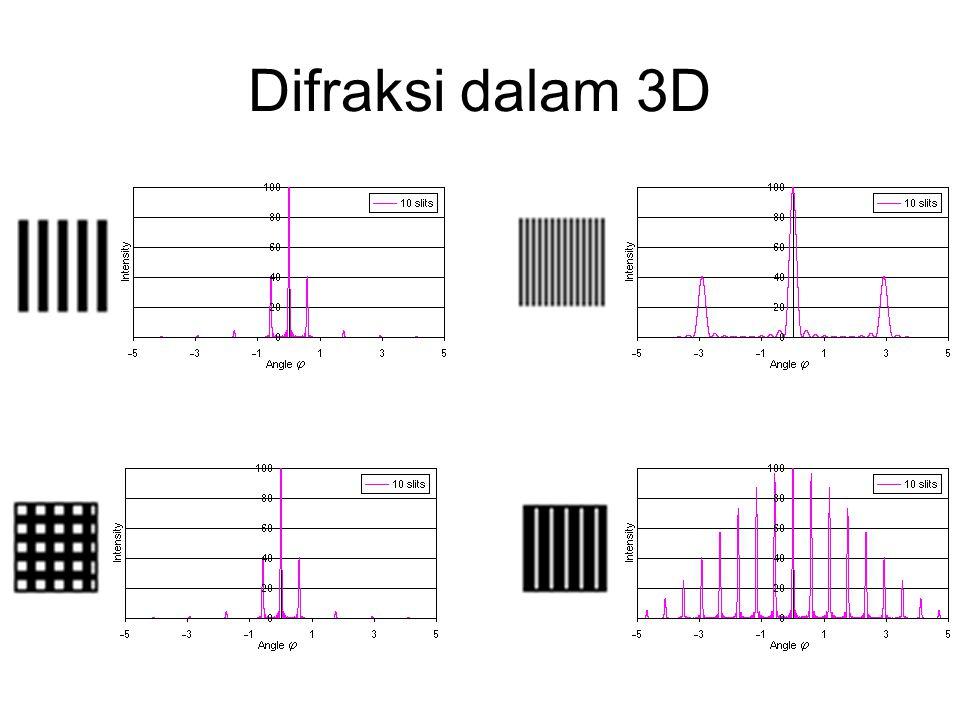 Difraksi dalam 3D