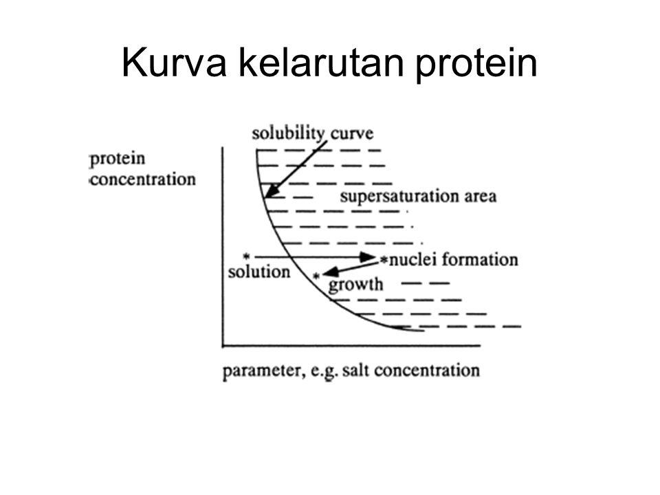 Kurva kelarutan protein