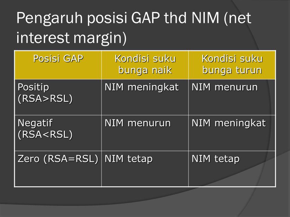 Pengaruh posisi GAP thd NIM (net interest margin) Posisi GAP Kondisi suku bunga naik Kondisi suku bunga turun Positip (RSA>RSL) NIM meningkat NIM menu