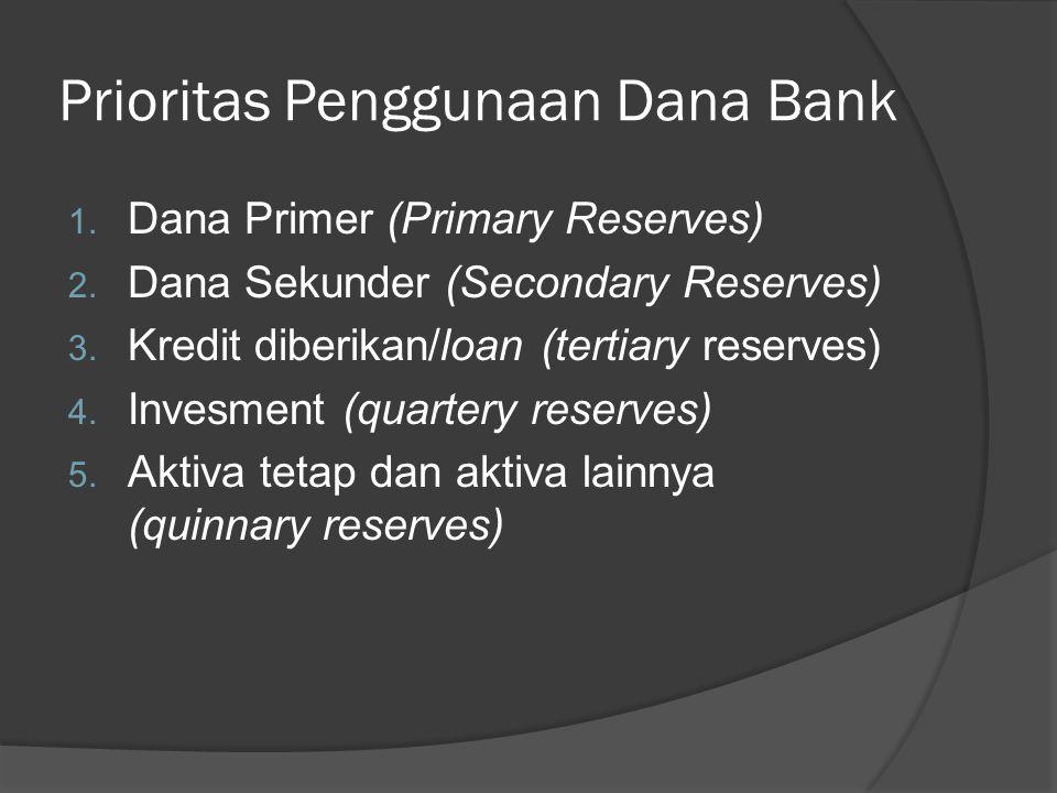 Prioritas Penggunaan Dana Bank 1. Dana Primer (Primary Reserves) 2. Dana Sekunder (Secondary Reserves) 3. Kredit diberikan/loan (tertiary reserves) 4.