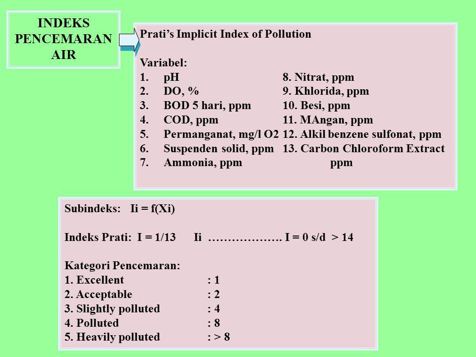 INDEKS PENCEMARAN AIR Prati's Implicit Index of Pollution Variabel: 1.pH8. Nitrat, ppm 2.DO, %9. Khlorida, ppm 3.BOD 5 hari, ppm10. Besi, ppm 4.COD, p