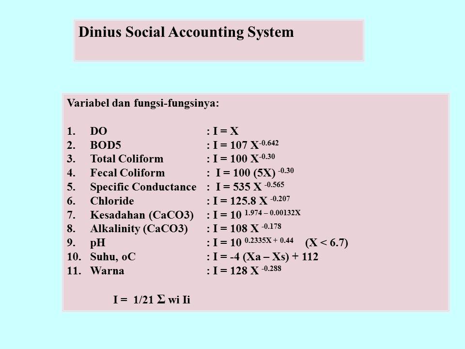 Dinius Social Accounting System Variabel dan fungsi-fungsinya: 1.DO: I = X 2.BOD5: I = 107 X -0.642 3.Total Coliform: I = 100 X -0.30 4.Fecal Coliform