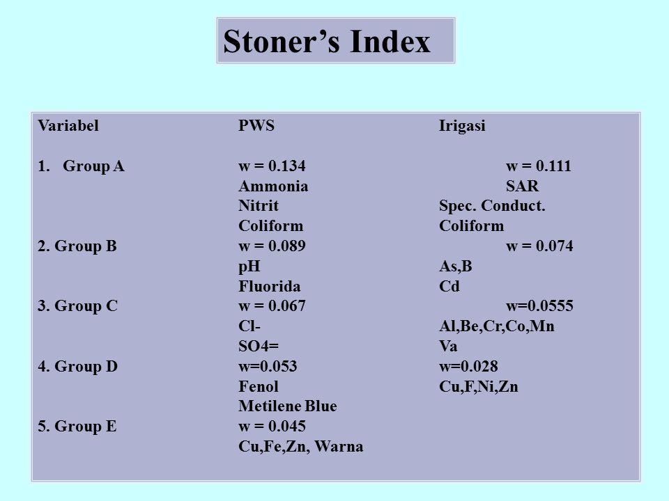 Stoner's Index VariabelPWSIrigasi 1.Group Aw = 0.134w = 0.111 AmmoniaSAR NitritSpec. Conduct.Coliform 2. Group Bw = 0.089w = 0.074 pHAs,B FluoridaCd 3