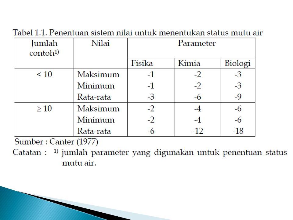  Indeks ini dinyatakan sebagai Indeks Pencemaran (Pollution Index) yang digunakan untuk menentukan tingkat pencemaran relatif terhadap parameter kualitas air yang diizinkan (Nemerow, 1974).